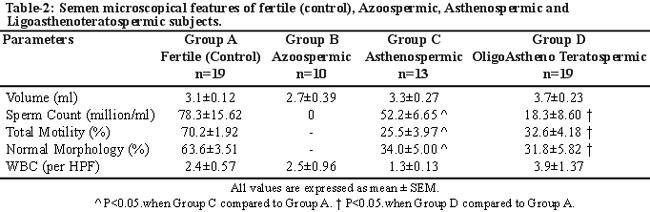 Sperm count in seman