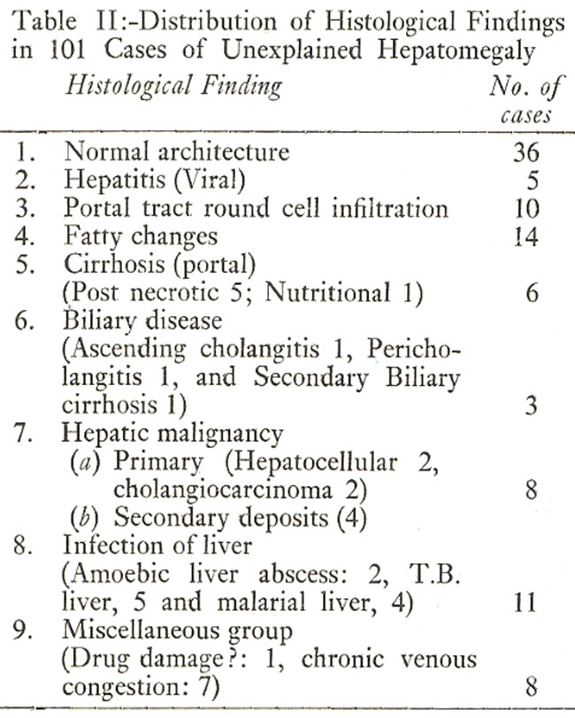 obscure hepatomegaly in clinical practice-a clinicopa-thological study, Skeleton