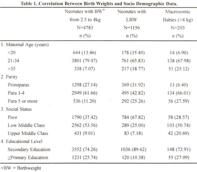Distribution Of Birthweights Of Hospital Born Pakistani Infants