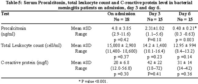 what does high total leukocyte count my rome