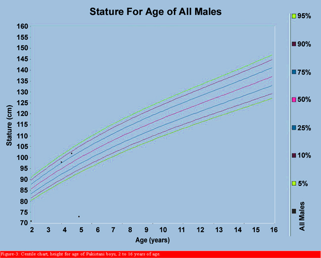 Growth Centile Charts Anthropometric Measurement Of Pakistani