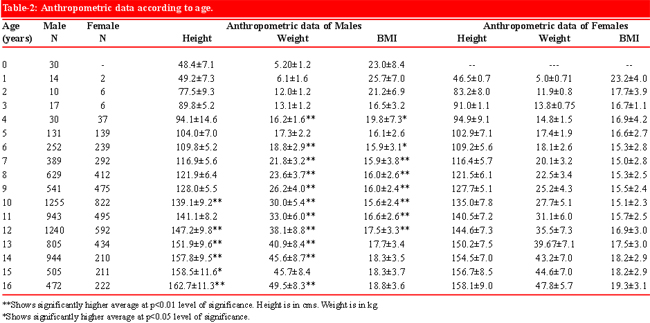 Height age weight charts ins ssrenterprises co