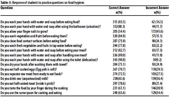 Knowledge, attitude, and practice (KAP) of food hygiene among ... The mean practice level (Table-3) of food hygiene in primary school students was 61.075±8.42%, for intermediate school students it was 60.075±10.10%, ...
