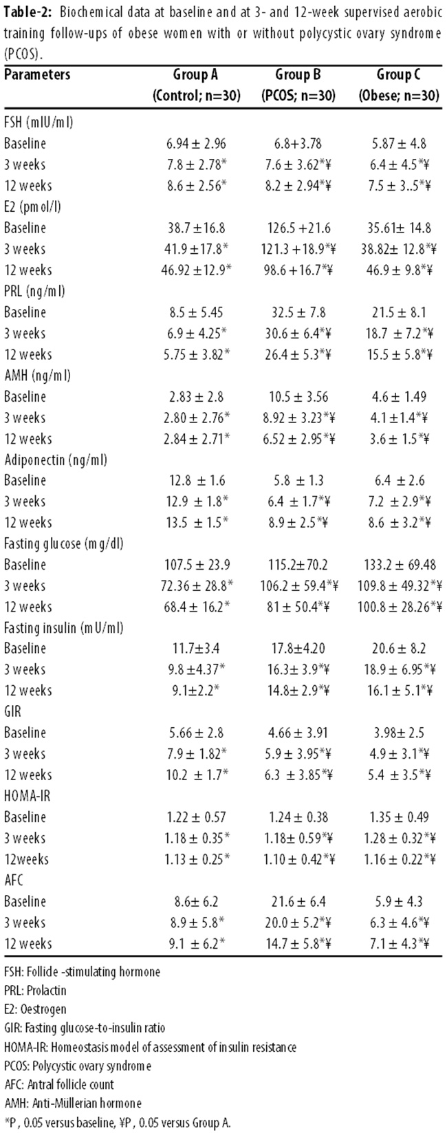 Effects of supervised aerobic training on the levels of anti ...