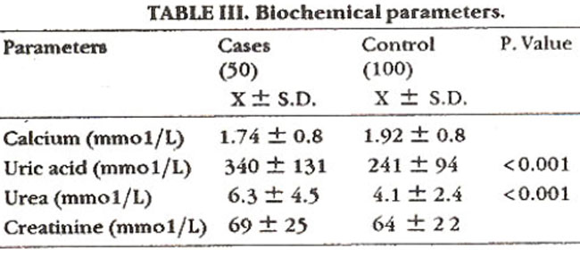 relationship of uric acid and creatinine