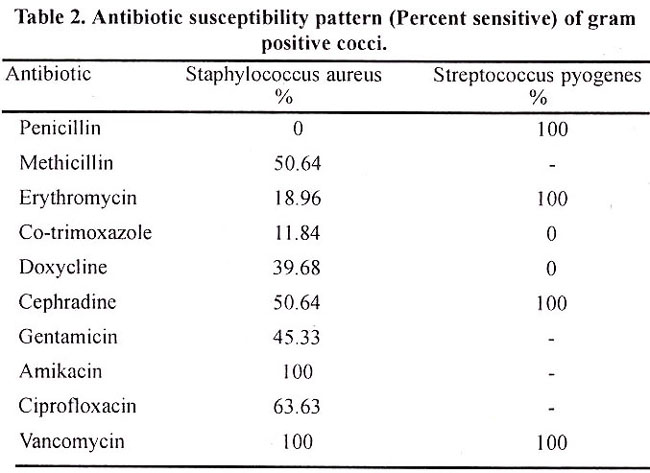 Cipro and rocephin coverage for pseudomonas