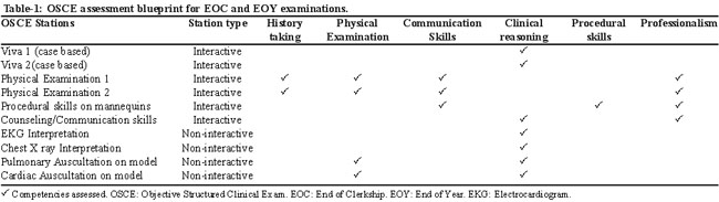Exploring the process of final year objective structured clinical students were assessed in a similar manner in the eoy final professional assessment a detailed blueprint of the osce assessments was developed which was malvernweather Choice Image