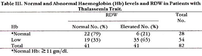 hypochromic microcytic anaemias and thalassemia Explain the differential diagnosis of hypochromic microcytic anemia  of globin synthesis (beta thalassemia minor), sideroblastic anemia and lead intoxication.