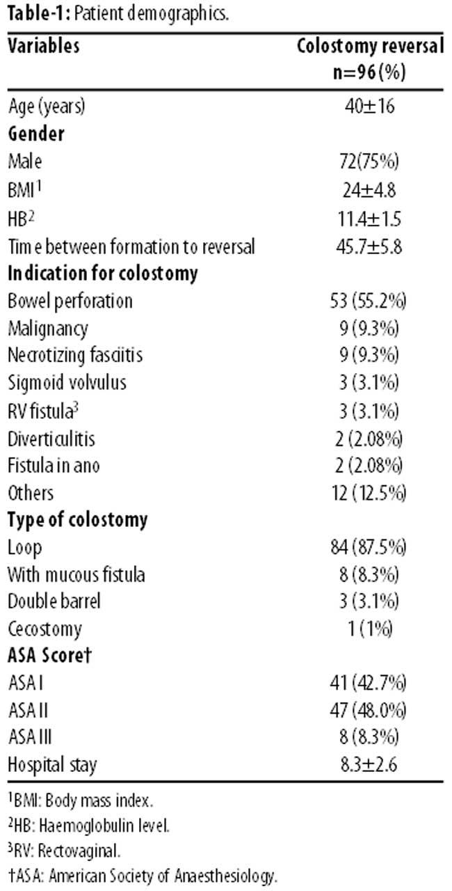Morbidity Of Colostomy Reversal