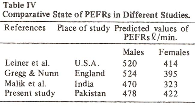 Peak Expiratory Flow Rate In Healthy Pakistani Adults