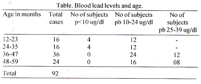 blood lead levels and categorization to