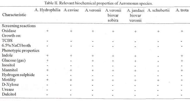 Isolation And Identification Of Aeromonas Species From