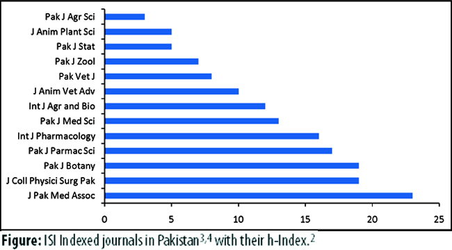 research papers on economic growth of pakistan