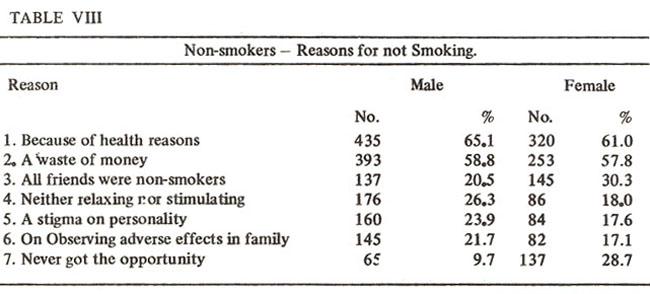 smoking habits amongst students essay