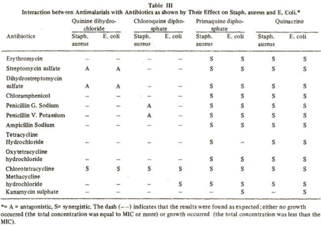 DRUG ANTIBIOTIC INTERACTIONS-ANTIMALARIALS
