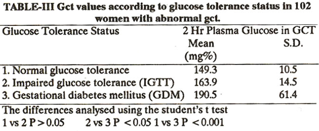 thesis on gestational diabetes mellitus Search for dissertations about: gestational diabetes mellitus showing result 1 -  5 of 29  university dissertation from dept of diabetes and celiac disease.