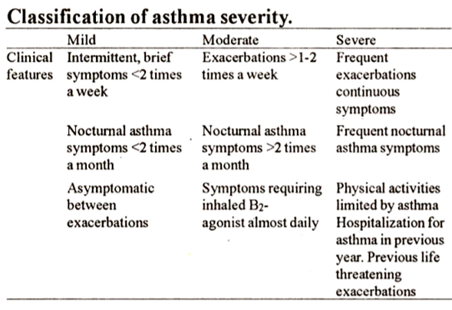 inhaled corticosteroids for asthma side effects