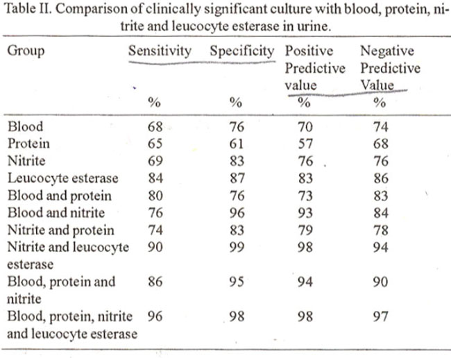 Evaluation of distrips direct gram stain and pyuria as for Table 6 simulated urine protein test