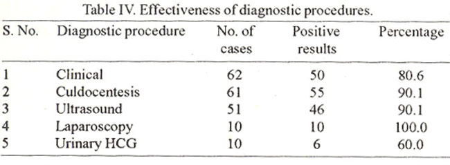 Medical management of an ovarian ectopic pregnancy: a case ...
