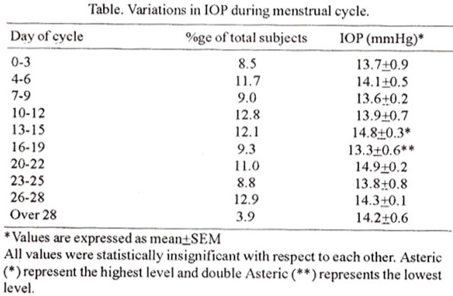 Variations in Ocular Pressure During Menstrual Cycle