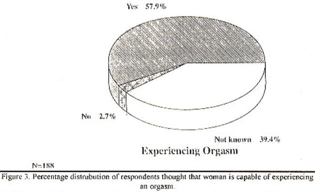sex-percentage-of-women-orgasm