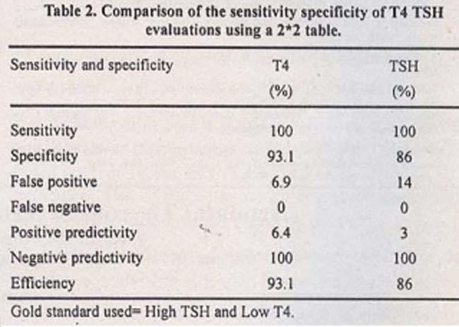 Tsh levels in thyroid