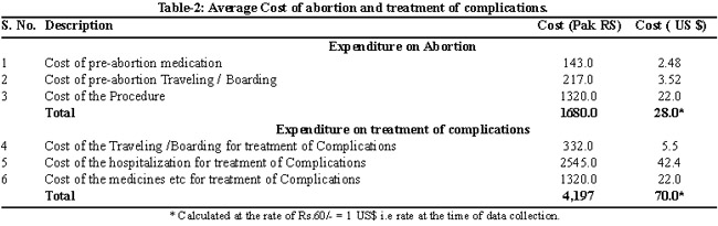 How much does an abortion cost in nj