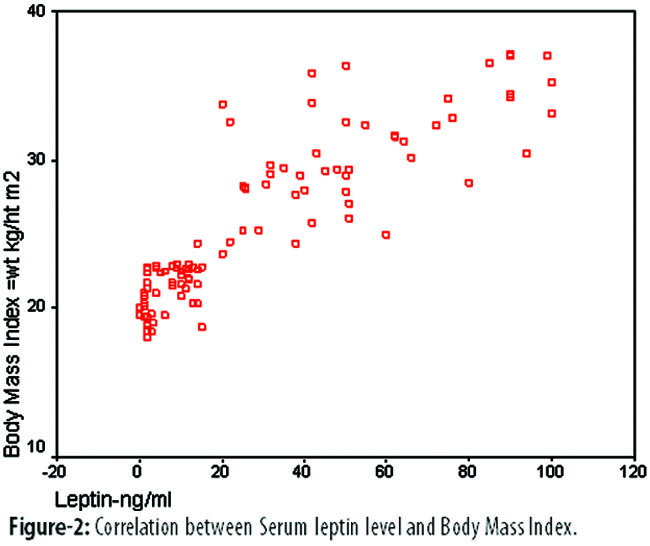 serum leptin values in the healthy obese and non obese subjects of