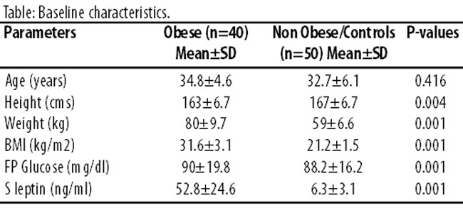 Serum Leptin Values In The Healthy Obese And NonObese Subjects Of