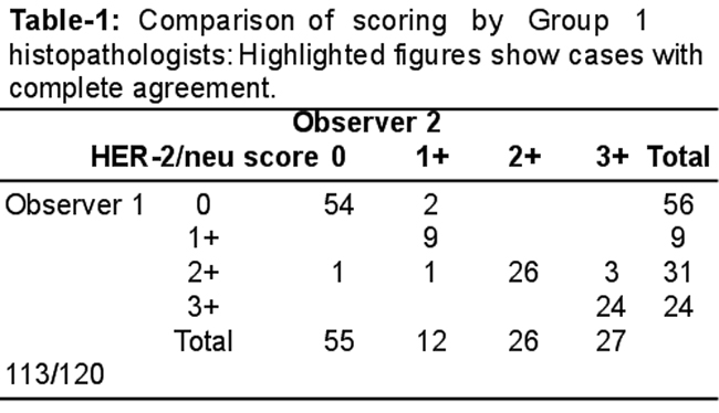 Interobserver Variability In Her 2neu Reporting On