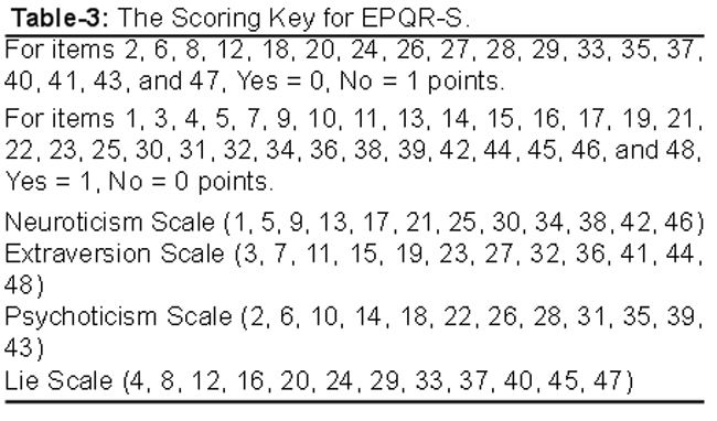 the short form eysenck personality questionnaire revised epqr s rh jpma org pk Eysenck Personality Questions Eysenck Hierarchical Model of Personality