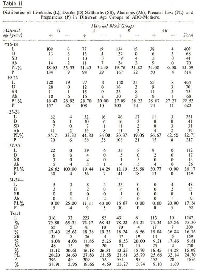 Maternal blood groups and differential fertility a hospital survey