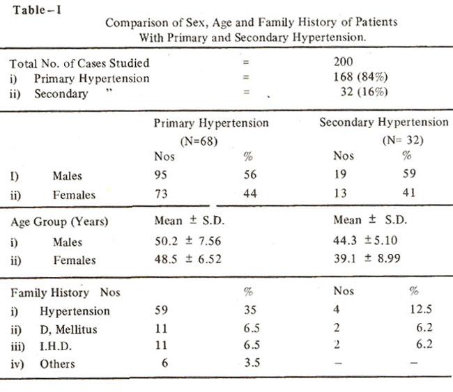 uncontrolled hypertension case studies
