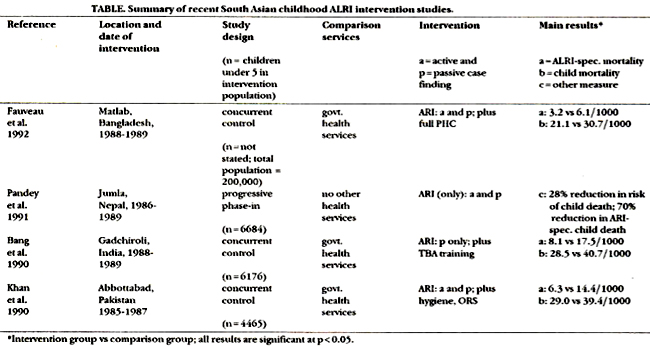 acute upper respiratory infection case study