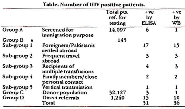 an analysis of aids test in patients The analysis was based on the number of tests performed and the hiv  when  explaining a reactive hiv rapid test to patients, counselors have used phrases.