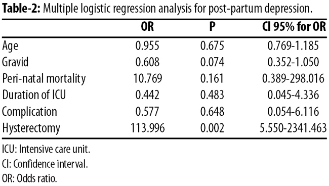analysis of depression