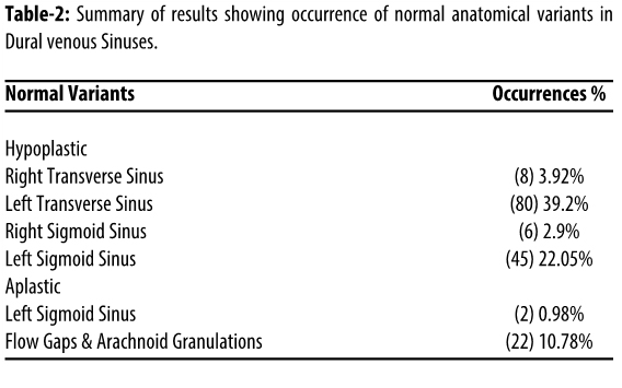 Normal Variations In Cerebral Venous Anatomy And Their Potential