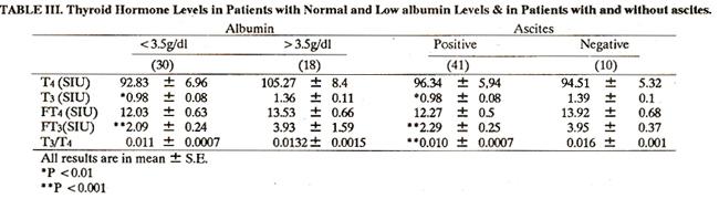 Serum thyroxine