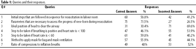 nrp obstetric dating and assessment The association of women's health, obstetric and neonatal nurses is a 501(c)3 membership organization that promotes the health of women & newborns.