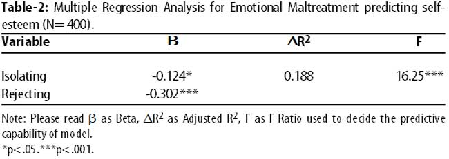 gender differences in adolescent self esteem Emotional intelligence in self-esteem's gender differences an anonymous  questionnaire was applied to 1791 spanish adolescents aged.
