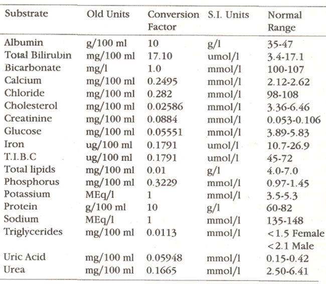 Worksheet Conversion Of Units s i units and conversion factqrs for old routine substrates in blood