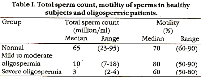 sperm count normal values