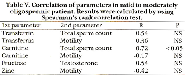 biochemical parameters of sperm flagellar motility For the flagellar motility of sperm (satir,  axonemes have two dynein motors  with different properties: outer arm and inner arm  biochemical and proteomic  studies.