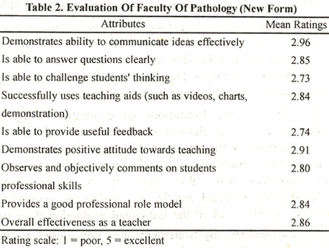 Results Of Faculty Evaluation At The Aga Khan University, Karachi