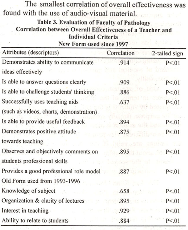 Results Of Faculty Evaluation At The Aga Khan University Karachi