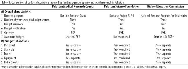 preparing a research proposal budget
