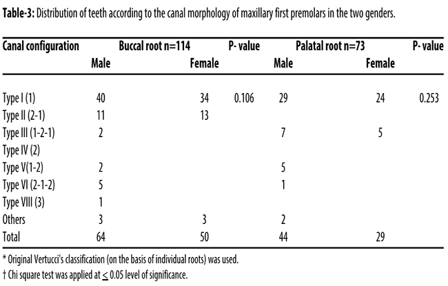 Evaluation of root morphology and canal configuration of Maxillary ...