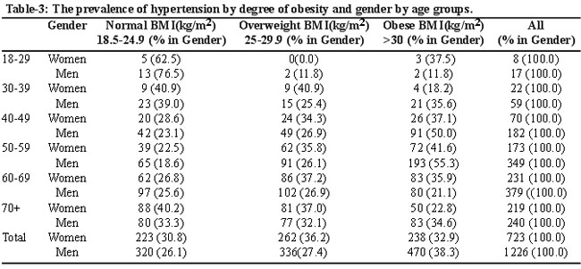 literature review on obesity in adults Appendix ia2 literature review 109 appendix ii description of evidence 112  obesity in adults: the evidence report dr david schriger of the university of california at los angeles, who is a methodologist consultant in the area of evidence-based practice guidelines.