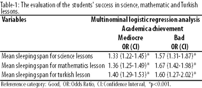 factors affecting turkish students performance in mathematics Using the turkish portion of the programme for international student  factors  associated with mathematics achievement among turkish.