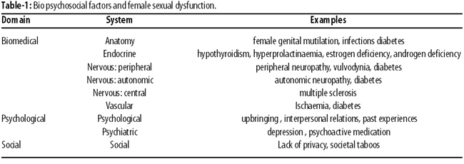 List of psycho-sexual disorders of nervous system